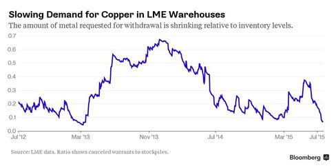 Slowing Demand for Copper