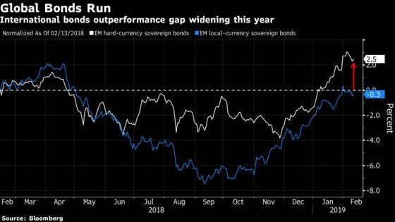 Traders Rush to Global Emerging-Market Bonds