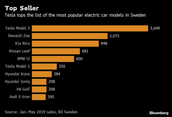 Sweden's Electric Car Boom Is Under Threat From Power Crunch