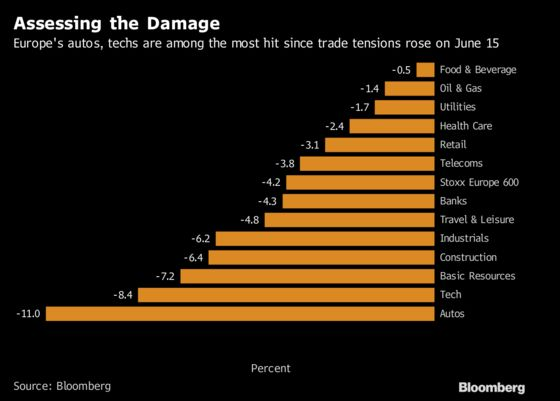 The European Stocks Caught in the Crossfire of Trump's Trade War