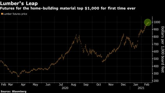 Relentless Home-Renovation Boom Sends Lumber Price to Record