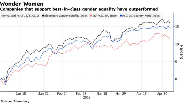 Companies that support best-in-class gender equality have outperformed