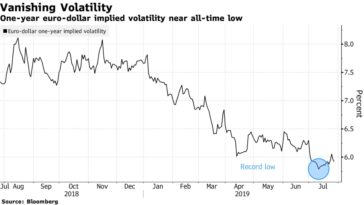 One-year euro-dollar implied volatility near all-time low