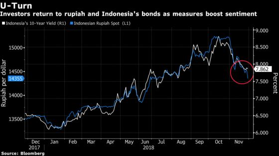 Two of Asia's Worst Currencies Set for Best Monthly Run in Years