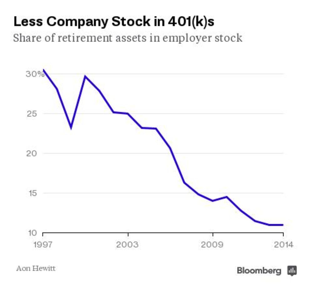 One in Five Big Companies Still Puts Your 401(k) Money in Its Own