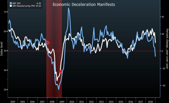 The Bad Economic News That Used to Be Good Is Just Bad Right Now