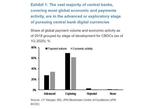 JPMorgan Says Central Bank Digital FX a Danger to U.S. Power