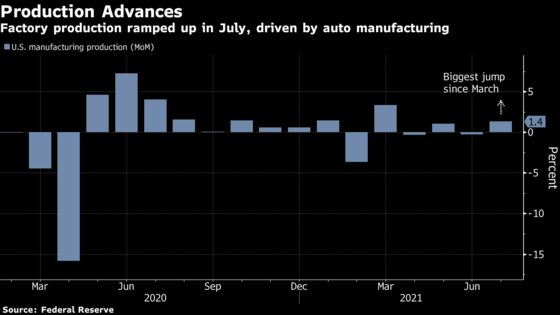 U.S. Factory Output Rose by Most in Four Months, Lifted by Autos