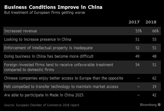 European Firms See Progress But Still Unequal Treatment in China