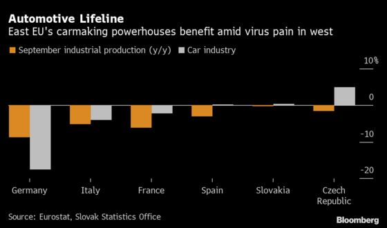 China's Luxury Thirst Keeps Eastern Europe Cranking Out Cars