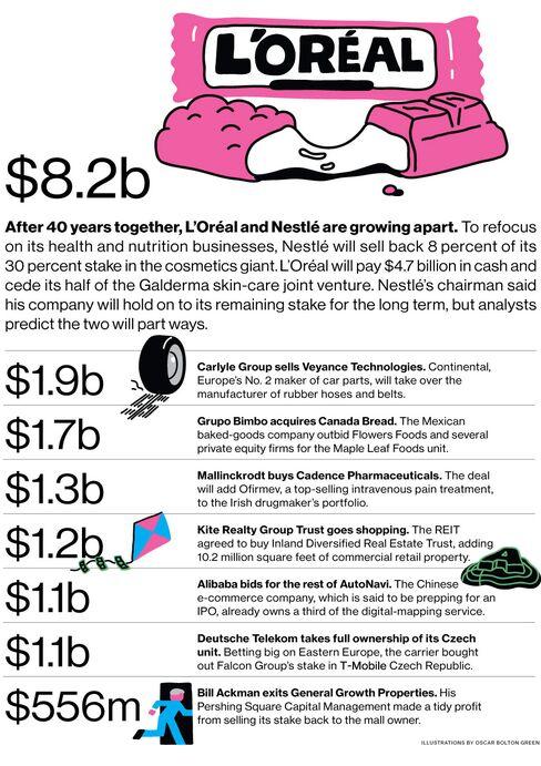 M&A News: L???Or??al, Nestl??, Carlyle, Veyance Tech, Grupo Bimbo