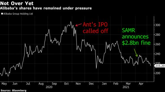 After $260 Billion Slide, Alibaba Aims to Show the Worst Is Over