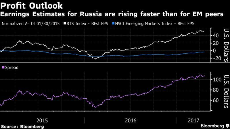 Агентство Блумберг прогнозирует рекордную доходность российского фондового рынка