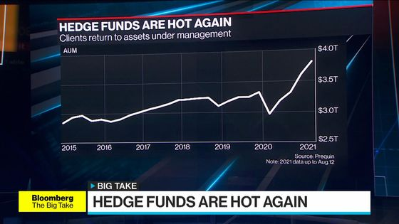 Hedge Funds Are Hot Again. Good Luck Finding One That'll Take Your Money