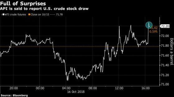 Oil Rises After Industry Reports Surprise U.S. Crude Stock Draw