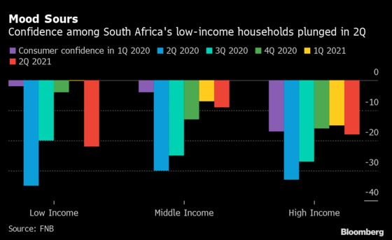 South African Consumer Mood Falls on End of Welfare Program