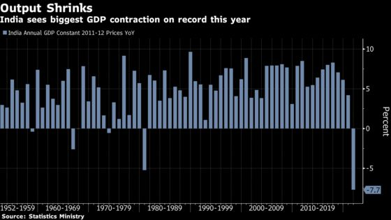 India's GDP Set to Drop 7.7%, Biggest Contraction Since 1952