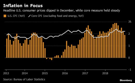 U.S. Core Inflation Holds Steady as Energy Drags Down Main Index