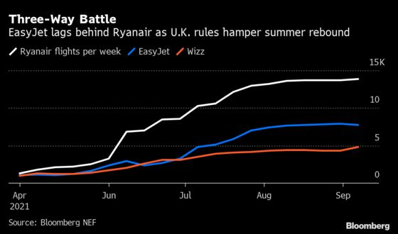 EasyJet Spurns Offer From Rival Wizz Air
