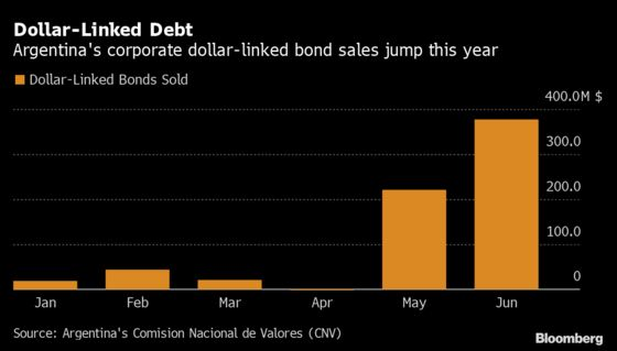 Negative-Yielding Corporate Bonds Are All the Rage in Argentina