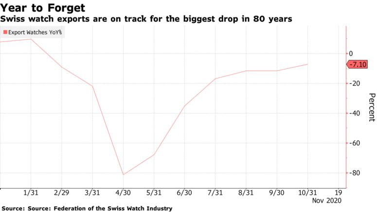 Swiss watch exports are on track for the biggest drop in 80 years