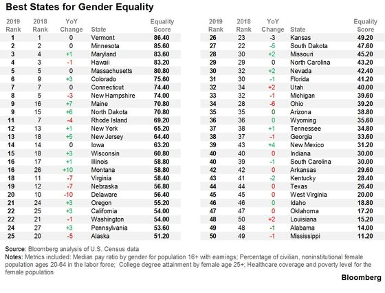 Ranking the U.S. States by Gender Equality