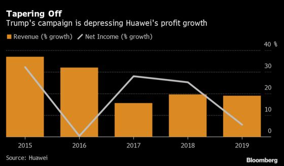 Huawei's Growth Evaporates After Coronavirus Compounds U.S. Woes