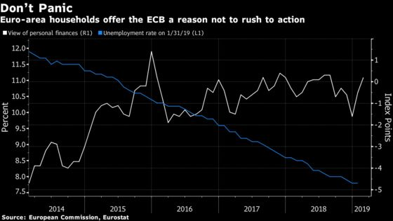 ECB Can Look to Consumers for Reasons Not to Overreact