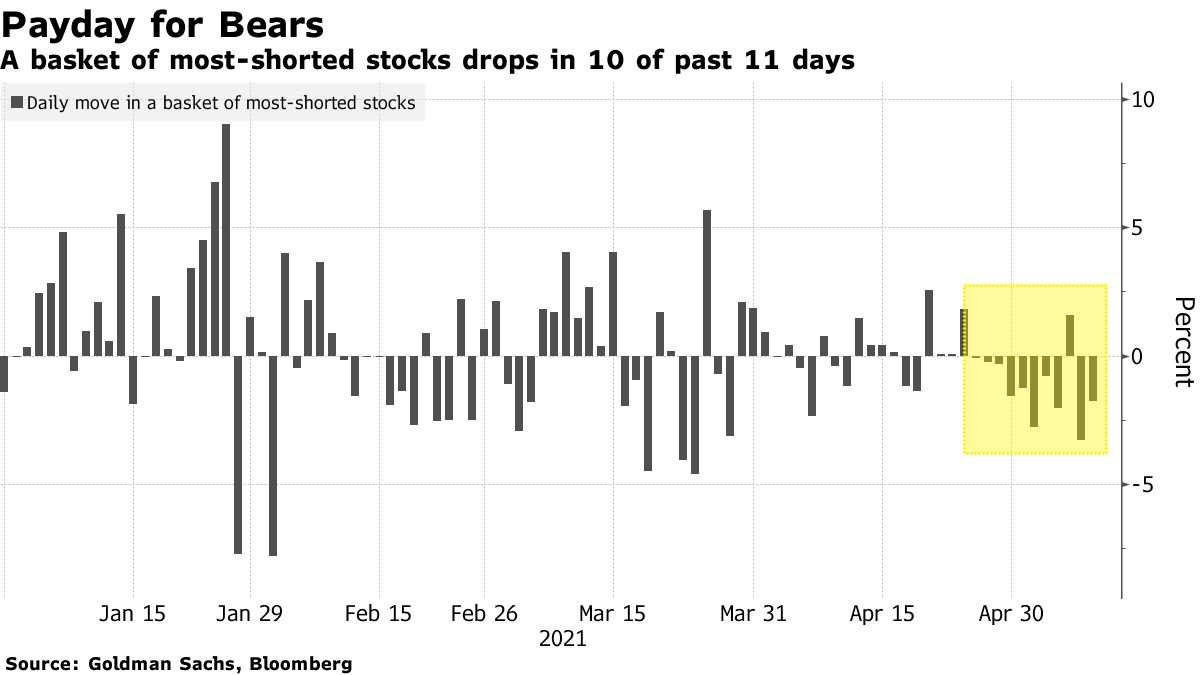 A basket of most-shorted stocks drops in 10 of past 11 days