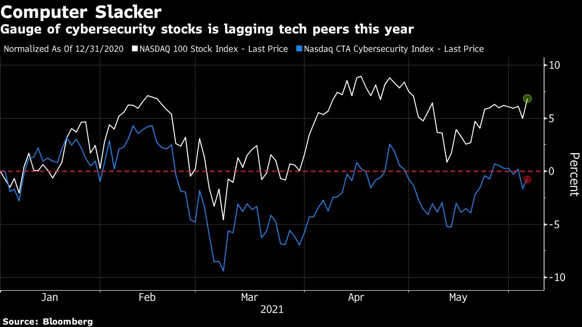 Gauge of cybersecurity stocks is lagging tech peers this year