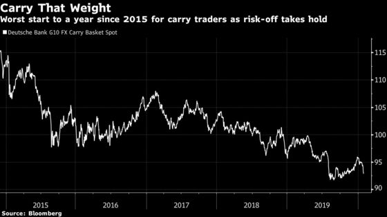 It's the Worst Start to the Year for Carry Traders Since 2015