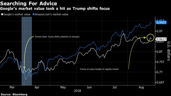 Google Can Side-Step Trump by Taking a Cue From Amazon'sPlaybook