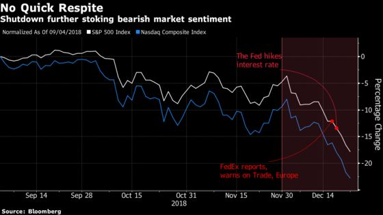 Analysts Say Brace for a Steeper Plungeas Shutdown Drags On
