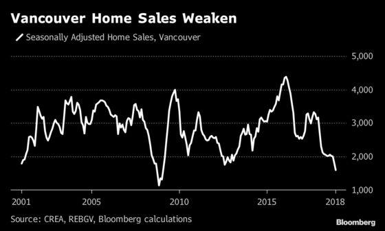Even Huawei's CFO Can't Escape Vancouver's Real Estate Slump