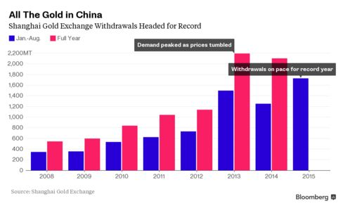 Shanghai Gold Withdrawals