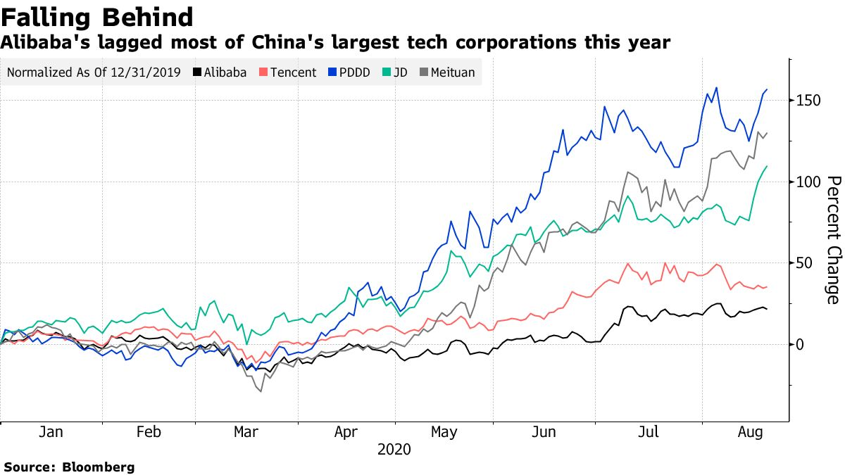 Alibaba's lagged most of China's largest tech corporations this year