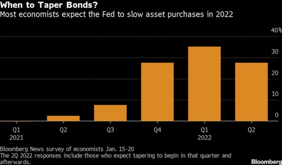 Fed to Taper Asset Purchases in 2022 or Later, Say Economists