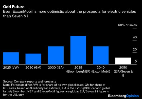 The Biggest Bull ona Gasoline-Powered Future Is…7-Eleven?