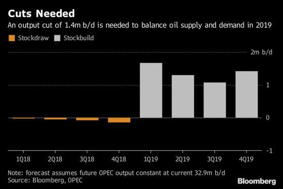 Saudis Must Risk Trump's Wrath to Balance Oil Market: Julian Lee
