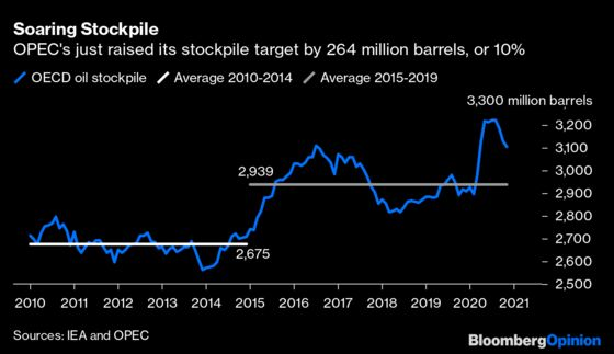 Oil Price Targets Would Make a Far Better Goal