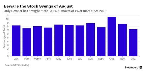 Monthly breakdown of S&P 500 1%+ swings