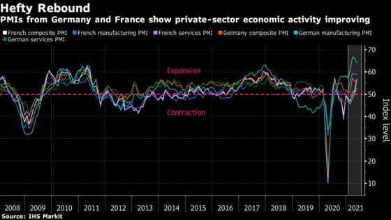 Germany, France See Services Perking Up as Factories Squeezed