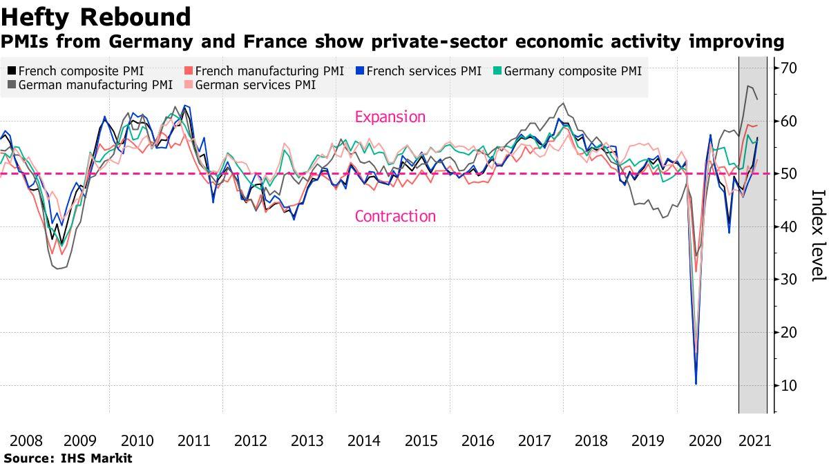 PMIs für Deutschland und Frankreich zeigen eine Verbesserung der Wirtschaftstätigkeit des Privatsektors