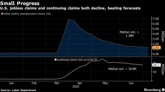 Fed's Brainard Says Time to Pivot to Providing Accommodation