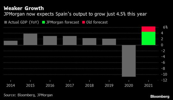 Spain Goes From Star to 'Laggard' After GDP Revision: JPMorgan