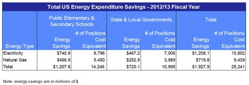 IHS calculates that fracking saved schools, along with state and local governments nearly $2 billion in 2012-13