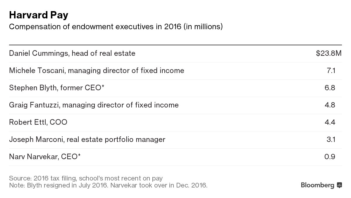 A Harvard University Guide To Executive >> Harvard Paid Ex Head Of Real Estate 23 8 Million In 2016 Bloomberg