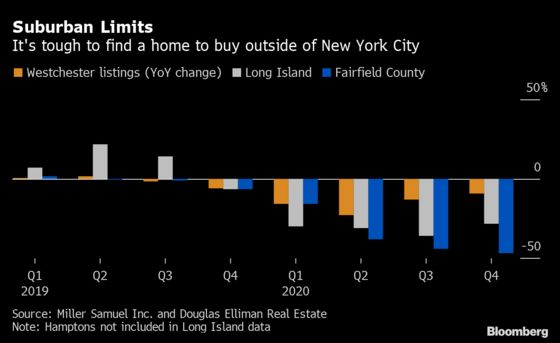 New York's Empty Nesters Stay Put, Adding to Home-Supply Crunch