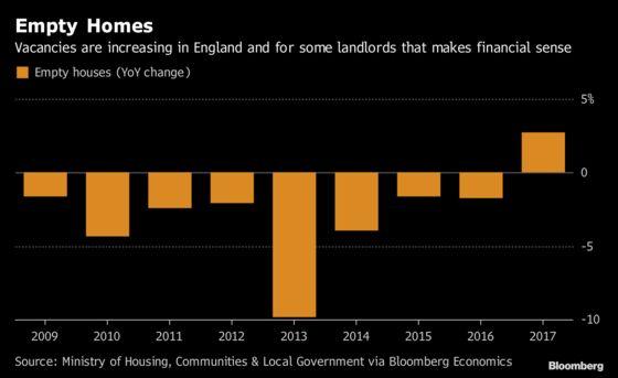 Empty Homes Can Make Financial Sense to U.K. Landlords