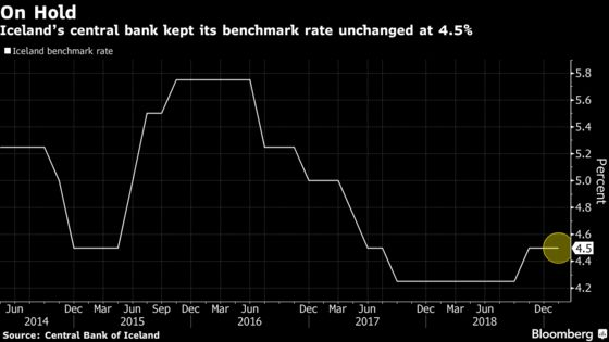 Iceland Central Bank Keeps Rates Unchanged as Economy Cools
